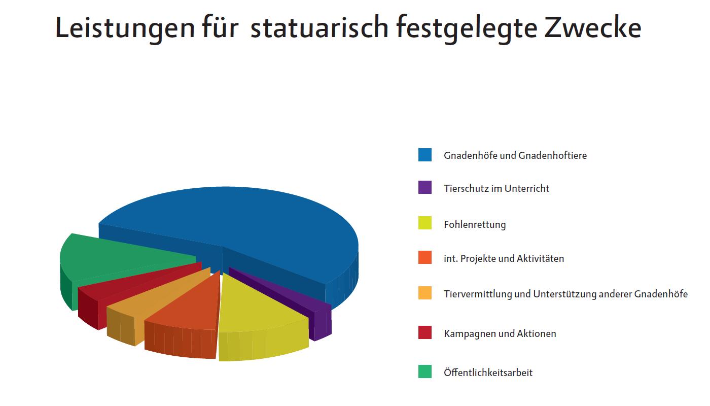 Leistungen für statutarisch festgelegte Zwecke 2016